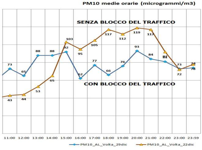tabella Pm10