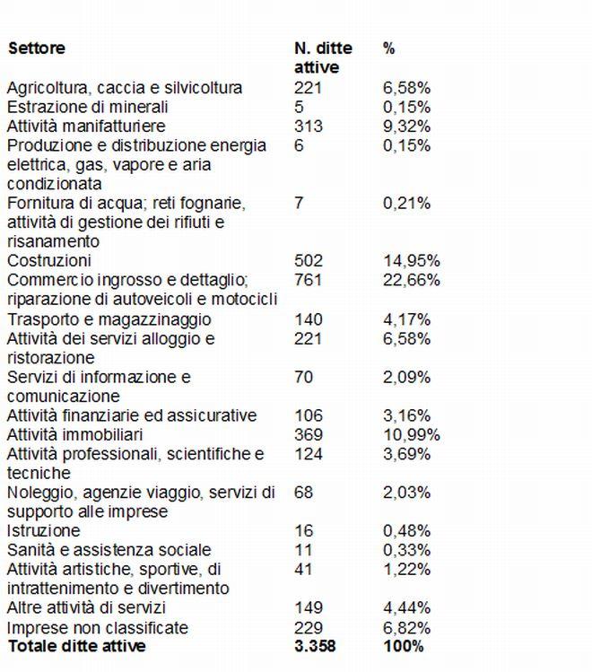 tabella ditte - L