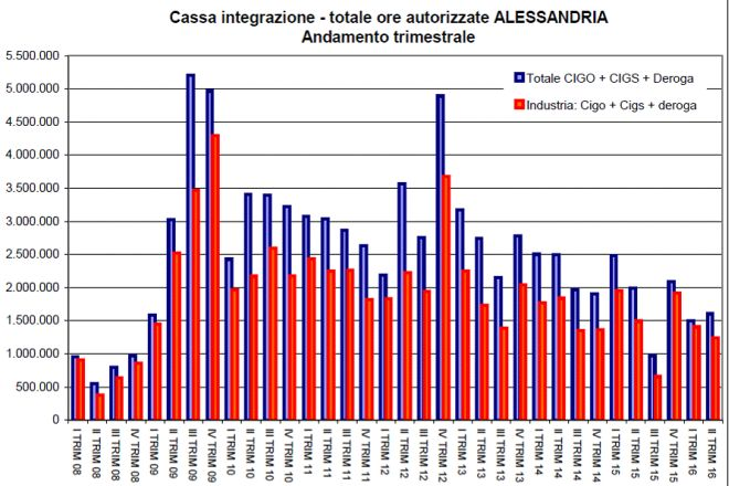 Diminuisce la cassa integrazione in provincia di Alessandria