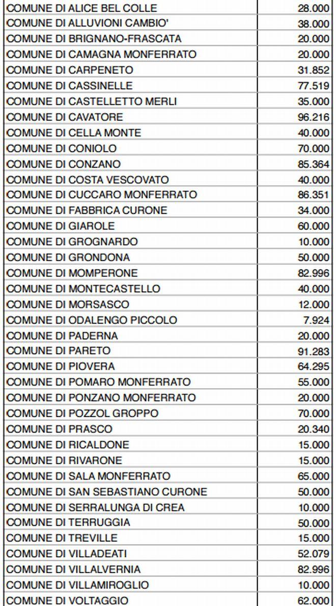 comuni-soldi-regione