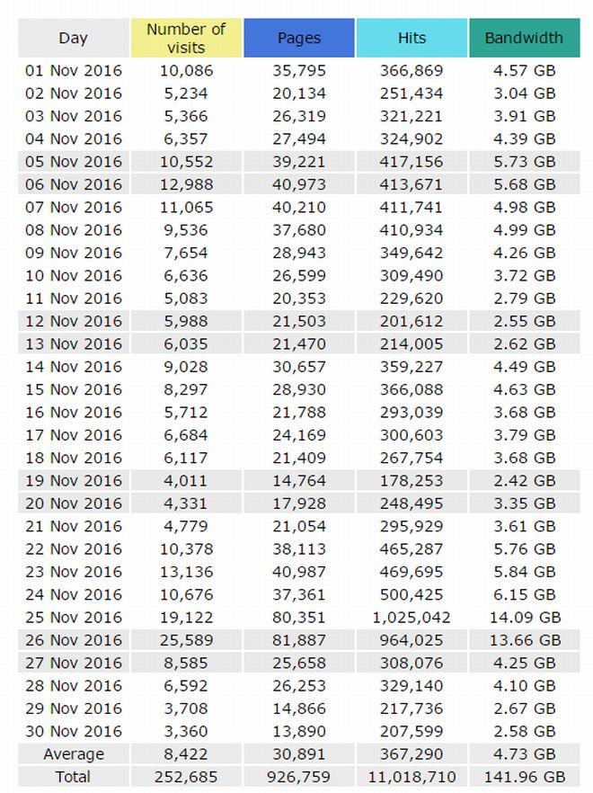 novembre-2016-dati