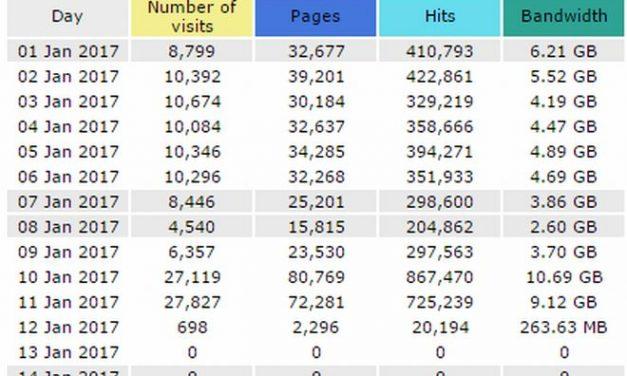 Ancora un record di 27 mila visite in un giorno, grazie a tutti i lettori