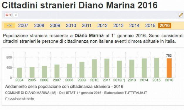 Diano Marina è il Comune col più alto numero di stranieri di tutta la provincia di Imperia: 12,6% della popolazione. Il Golfo dianese la zona che ne ha di più
