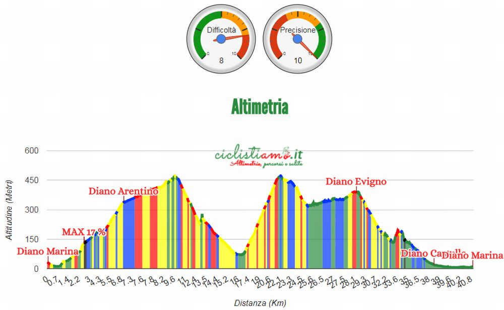 Nasce un nuovo circuito per Biciclette e Mountain Bike fra Diano Marina, Arentino e Borganzo