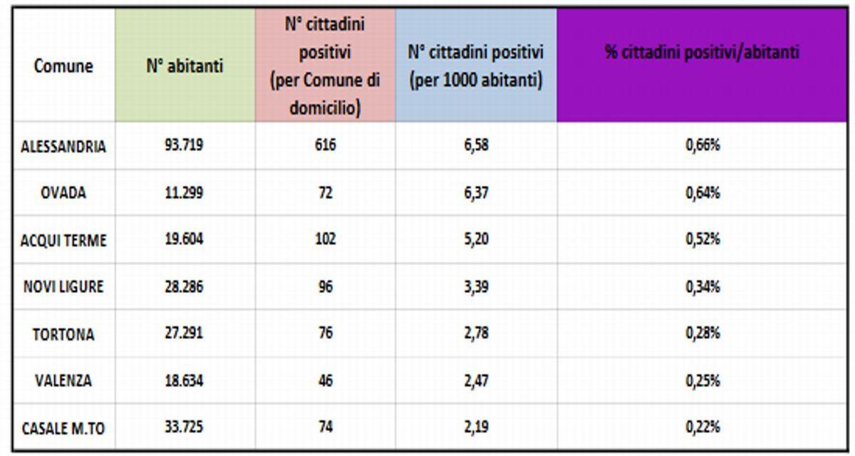 """I dati della Pandemia in provincia: Tortona """"Tiene"""" (+2) impennata ad Alessandria (+41) e Acqui (+14)"""