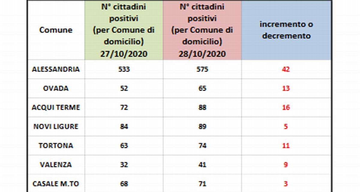 Covid a Tortona: pericolosa impennata di contagi, usiamo le protezioni e stiamo attenti!