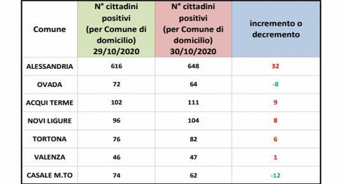Covid: 6 positivi in più a Tortona nelle ultime 24 ore, si sale al 3 per mille. Alessandria oltre il doppio