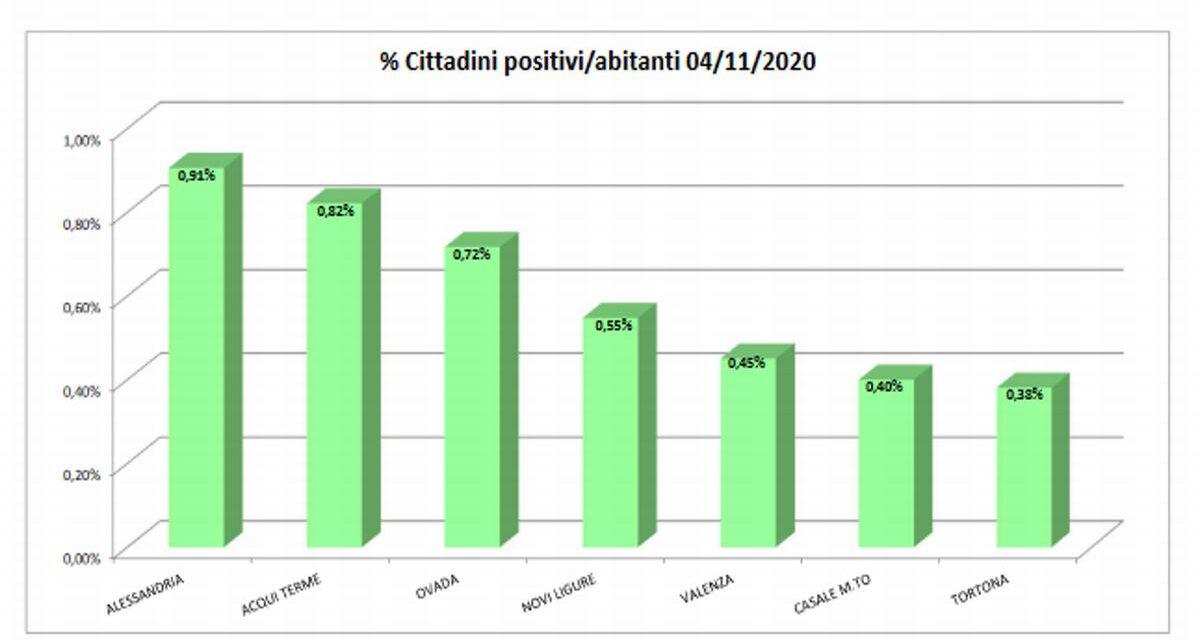 Malgrado l'aumento di 17 positivi in un solo giorno, Tortona è la città della provincia messa meglio col più basso numero di infetti