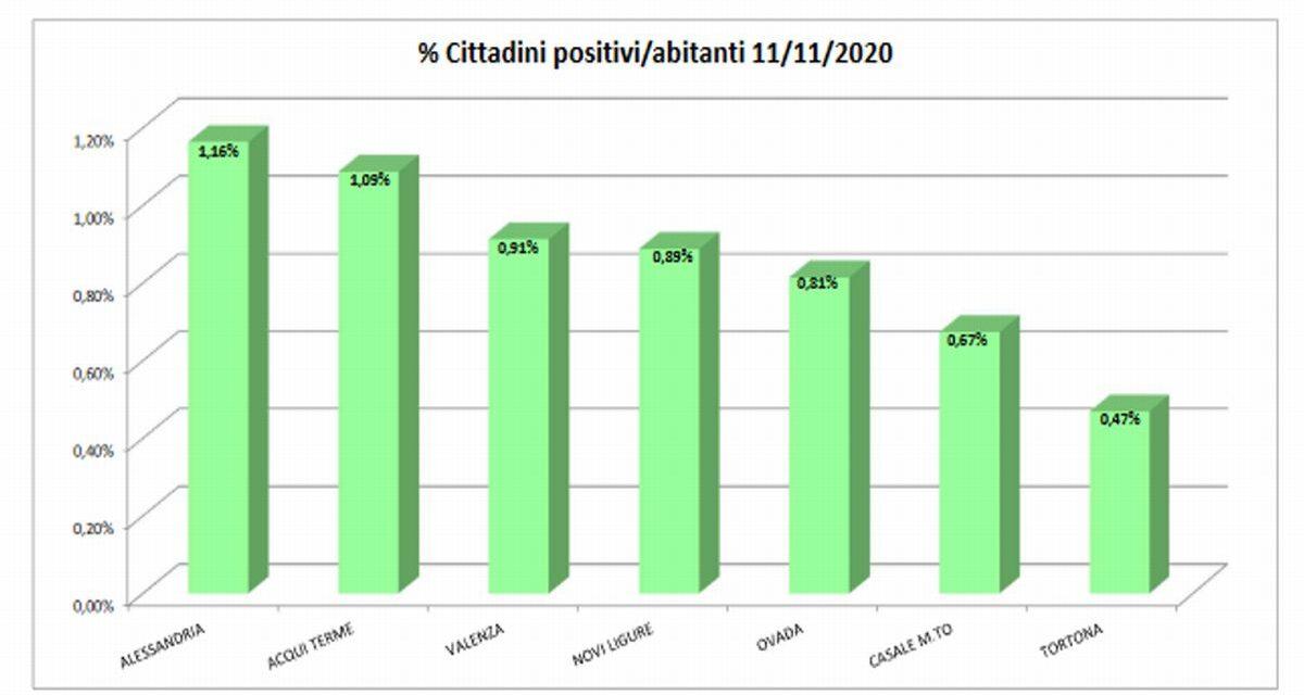 Dati Covid, il contagio continua incessante e preoccupante: ad Alessandria 1.090 positivi, a Tortona 128