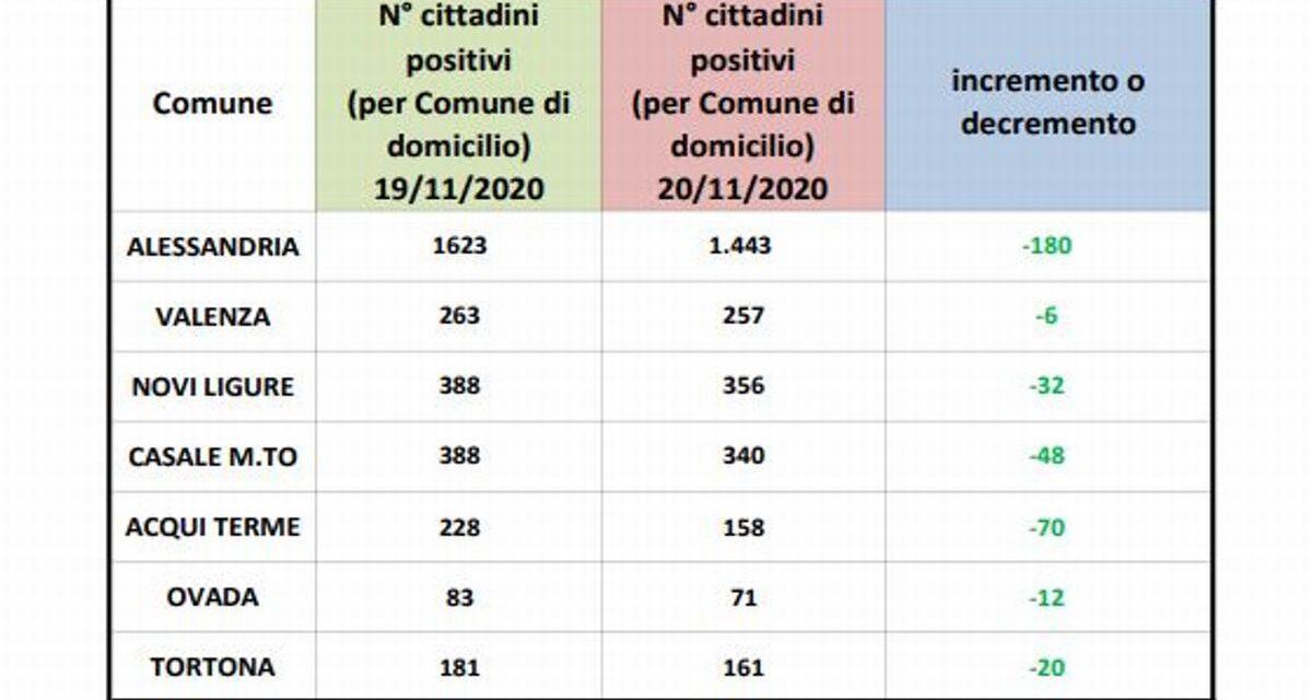 Dati Covid in Provincia, tutti in diminuzione nelle sette città centro-zona della provincia