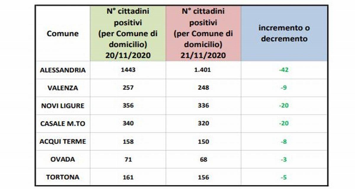 Covid in provincia: per il secondo giorno consecutivo tutti i dati in diminuzione
