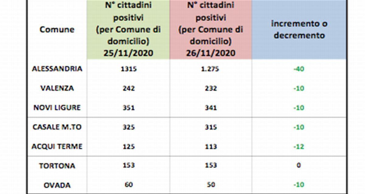 Covid in provincia di Alessandria, migliora la situazione in tutte le città