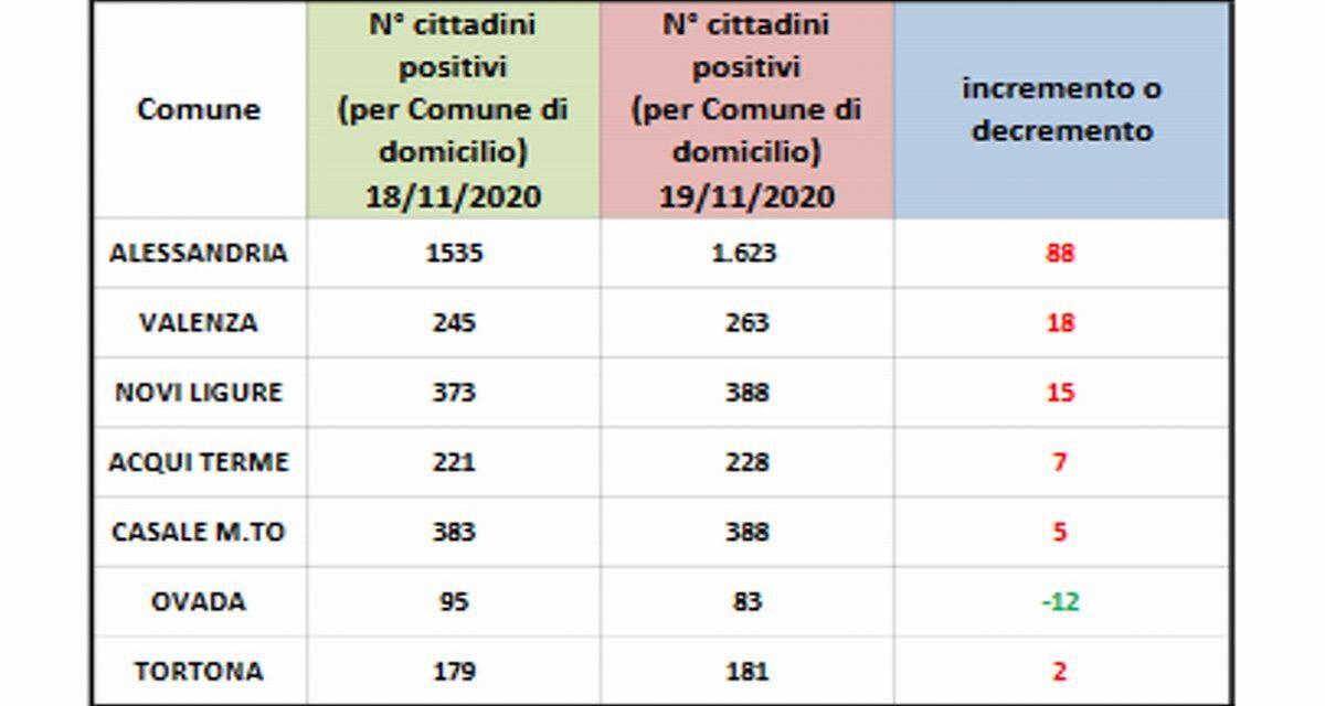 Covid, la situazione in provincia: sempre bene Tortona, migliora Ovada