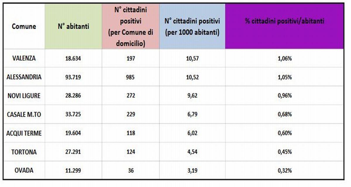 Covid in provincia, Valenza supera Alessandria ed è il Comune con più positivi