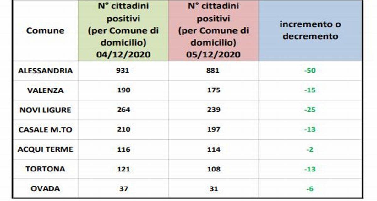 Covid in provincia: contagi in diminuzione in tutte le città, nessuna sopra l' 1%
