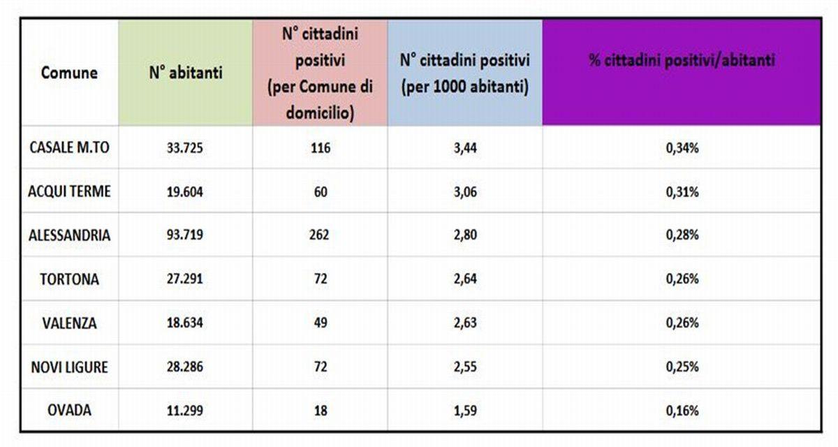 Covid, Tortona sale pericolosamente a metà classifica fra le città della provincia