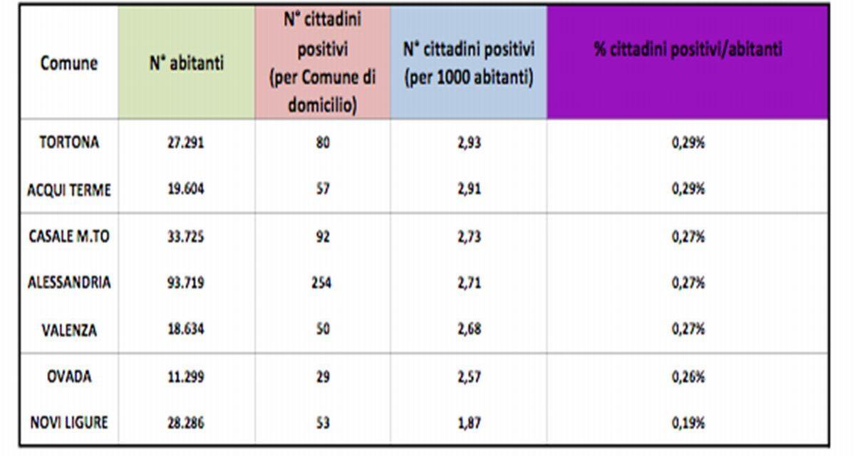 Tortona diventa prima in provincia per numero di malati di Covid