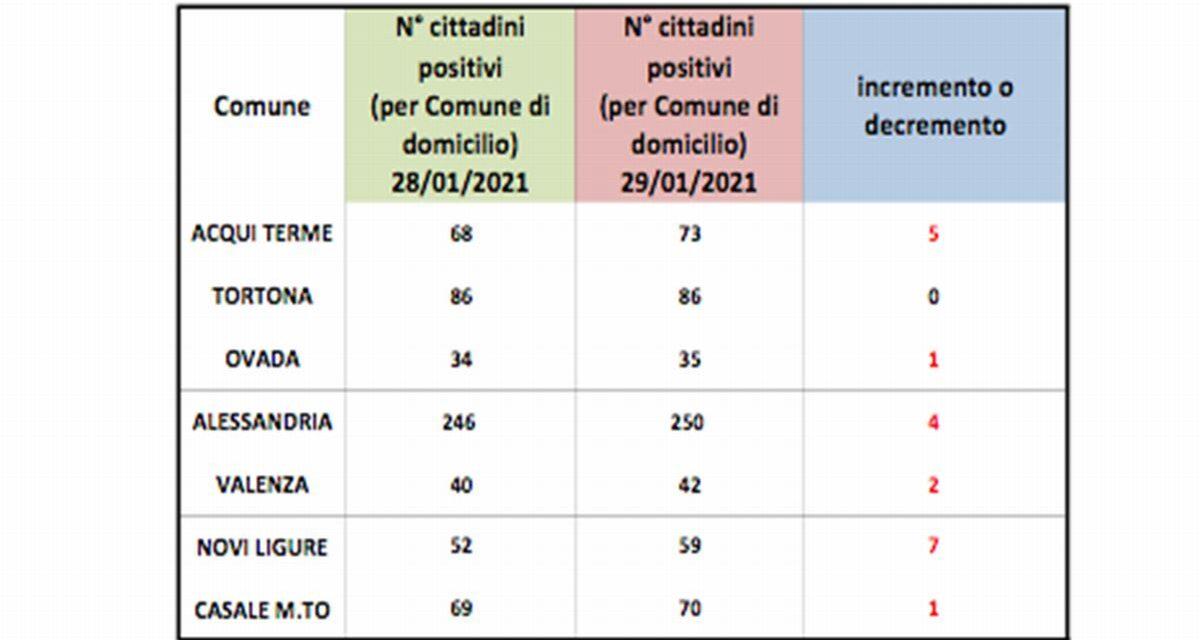 Covid, peggiorano tutte le città dell provincia tranne Tortona che però rimane sempre in alto