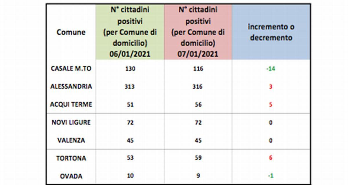 Covid in provincia, preoccupano gli aumenti a Tortona e Acqui terme