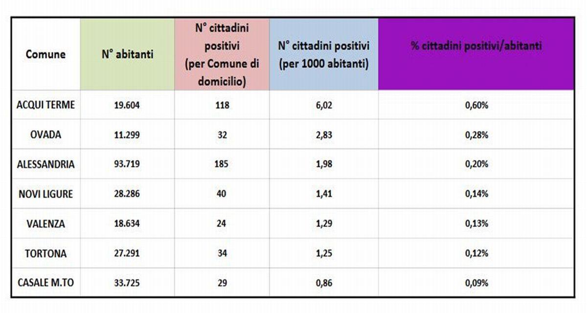Covid in provincia, bene Tortona e Casale, con contagi in picchiata