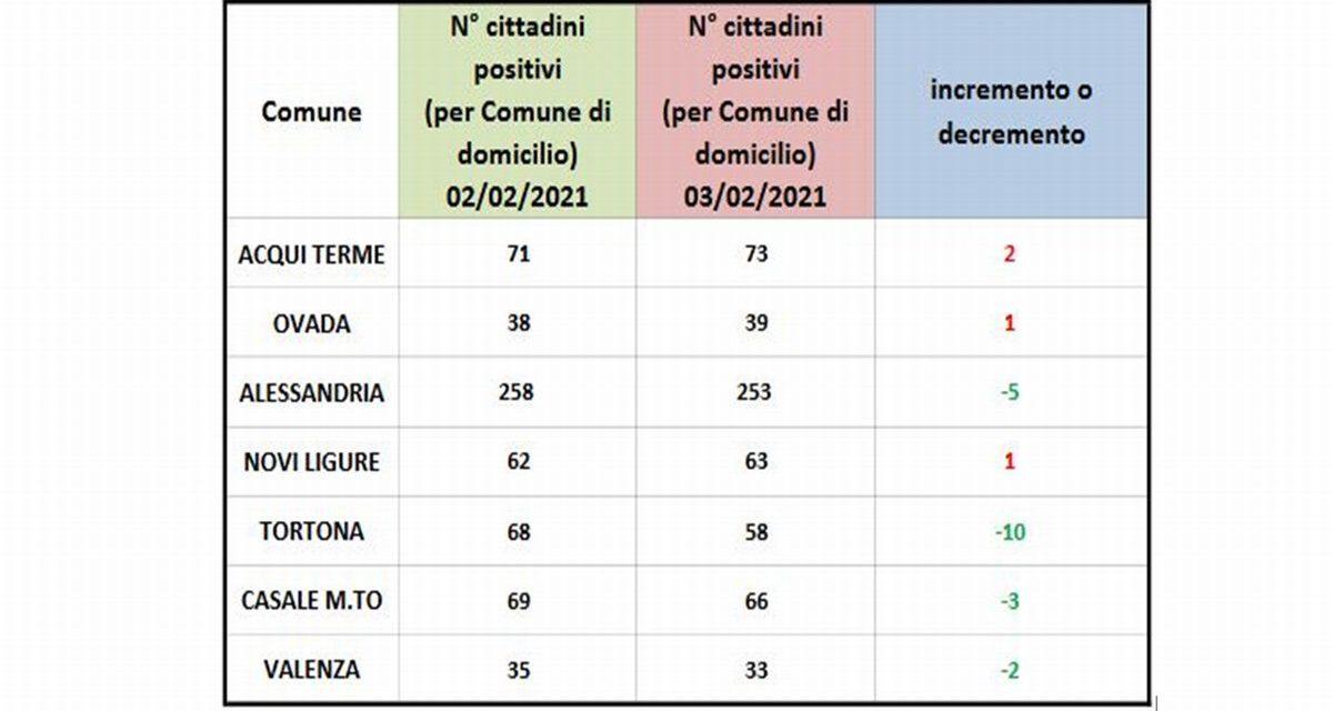 Covid in provincia, i positivi a Tortona continuano a scendere
