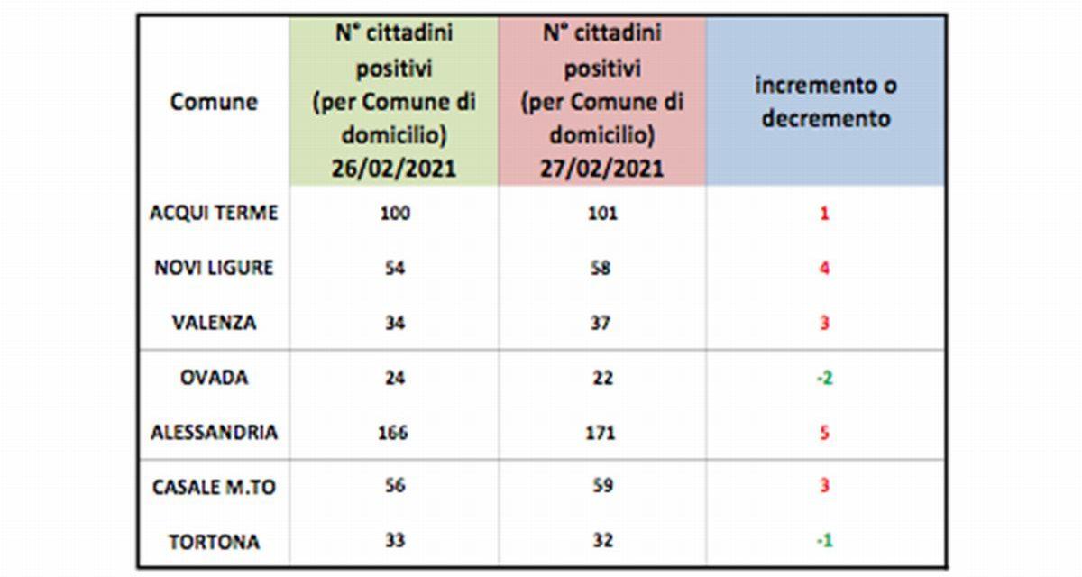 Covid in provincia, solo a Tortona e Ovada diminuiscono i positivi ma la situazione rimane buona