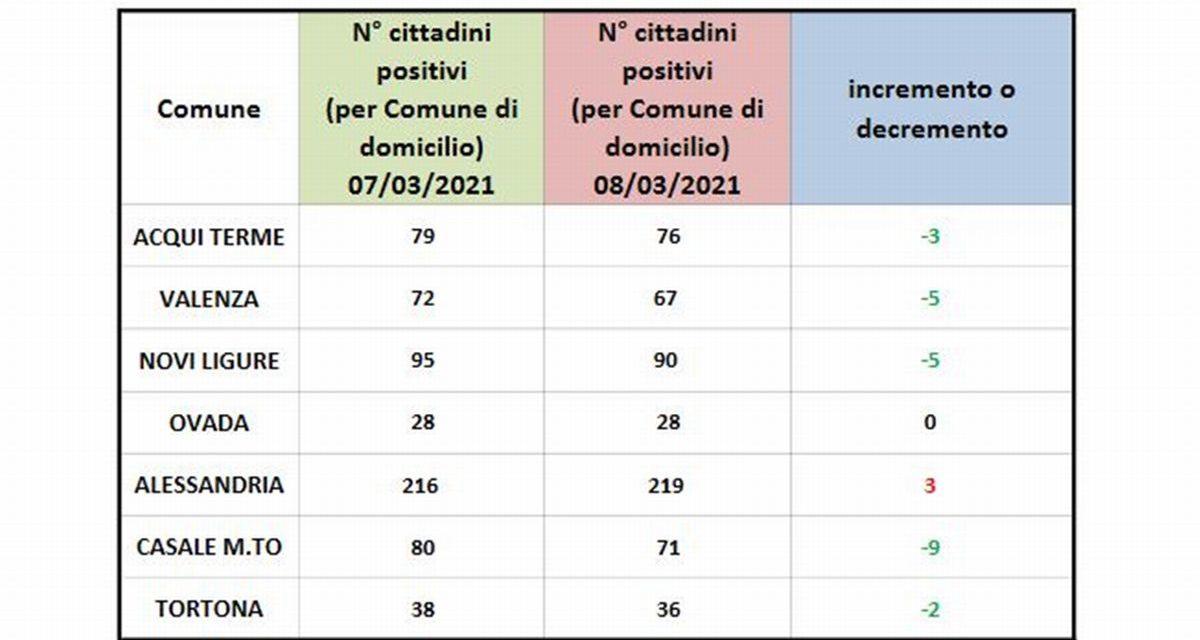 Il Piemonte verso la Zona Rossa ma in provincia i casi diminuiscono e così lo prenderemo nel di dietro