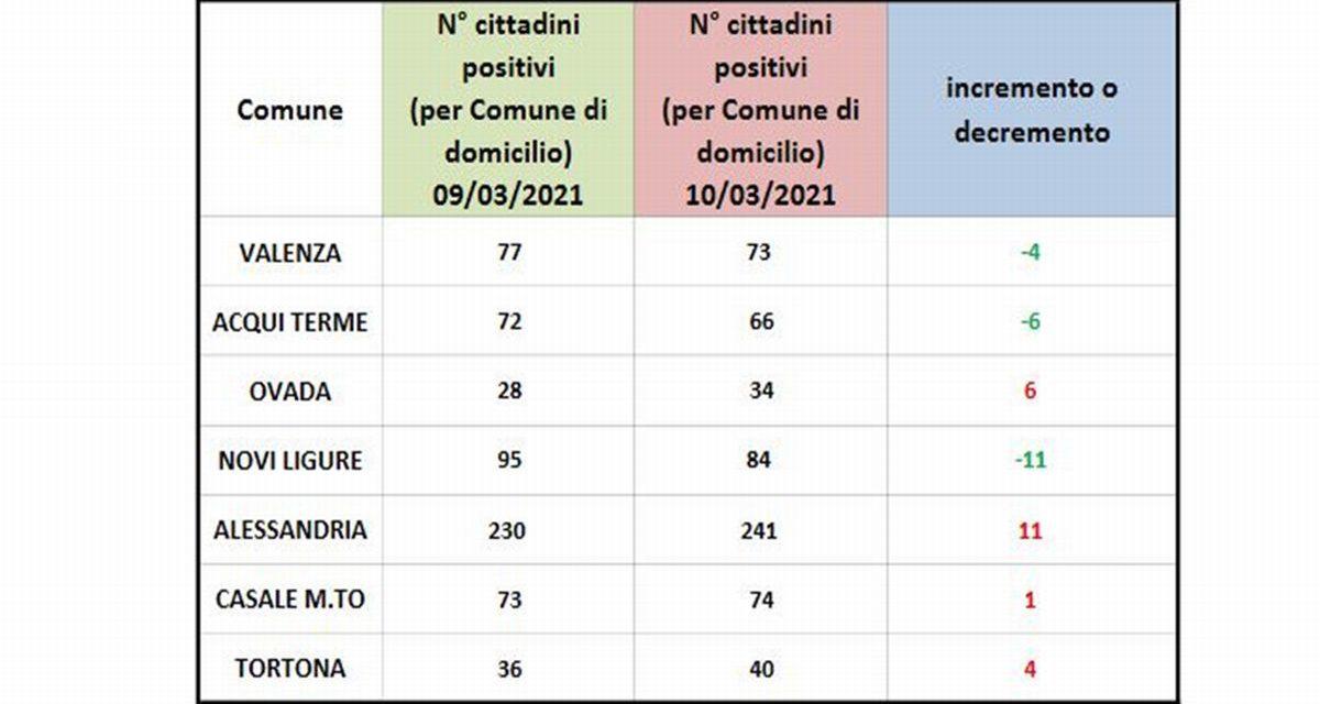 Covid in provincia: situazione altalenante nelle 7 principali città