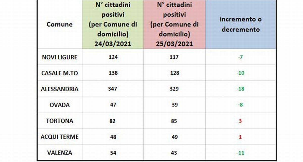 Covid in provincia, la situazione migliora dovunque tranne che a Tortona e Acqui