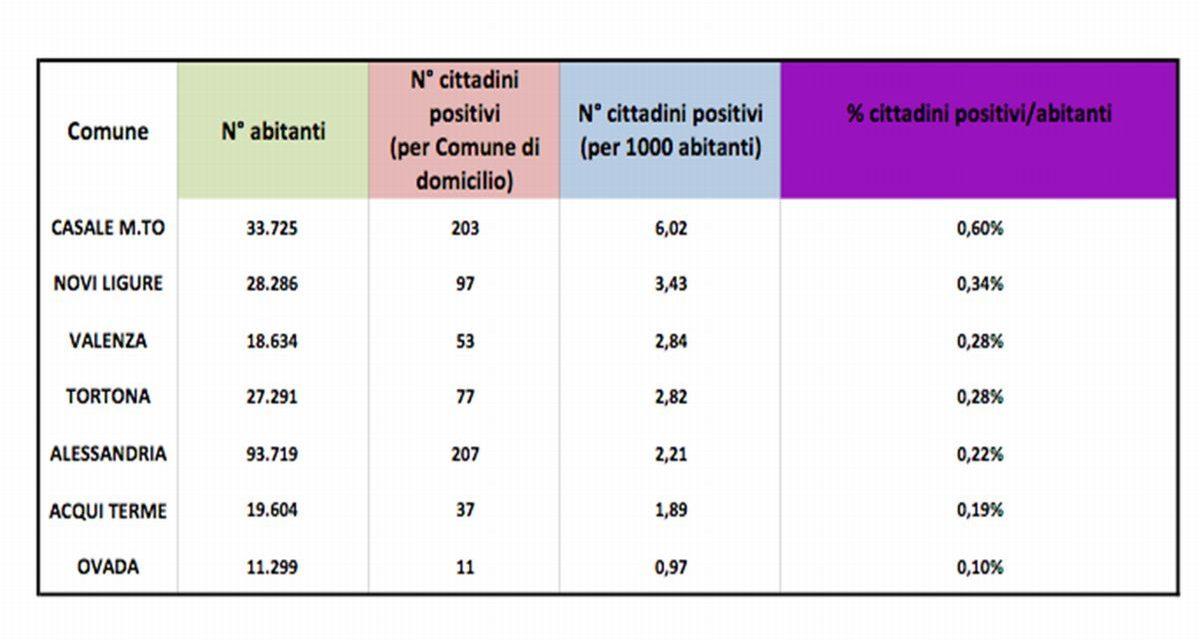 Covid: migliora la situazione a Tortona che scende nella classifica dei comuni con più positivi