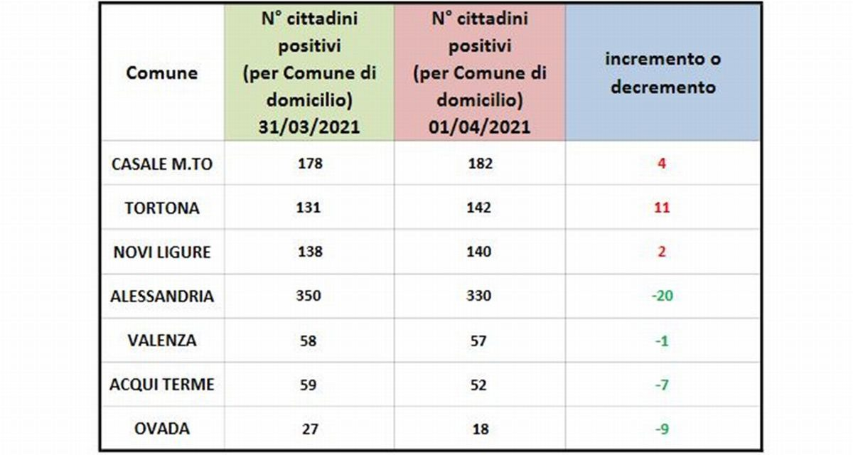 Covid in provincia, Tortona e Casale sempre molto male, troppi positivi!