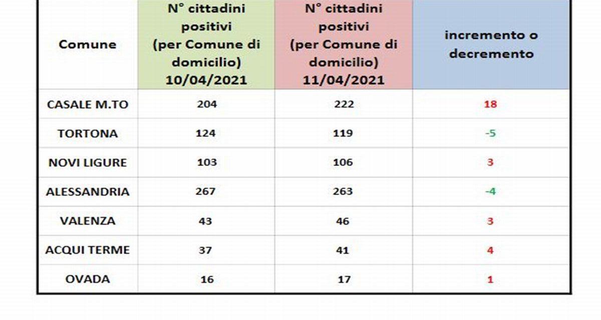Covid in provincia, solo Tortona e Alessandria in miglioramento
