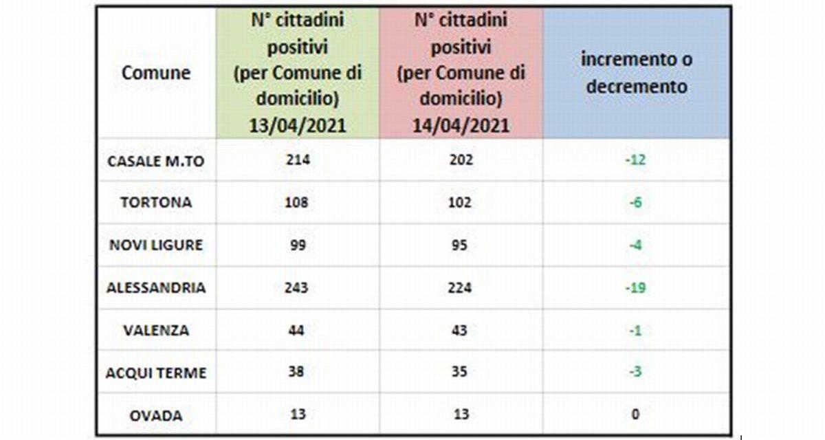 Covid in provincia, situazione sempre in miglioramento ma Tortona rimane in alto