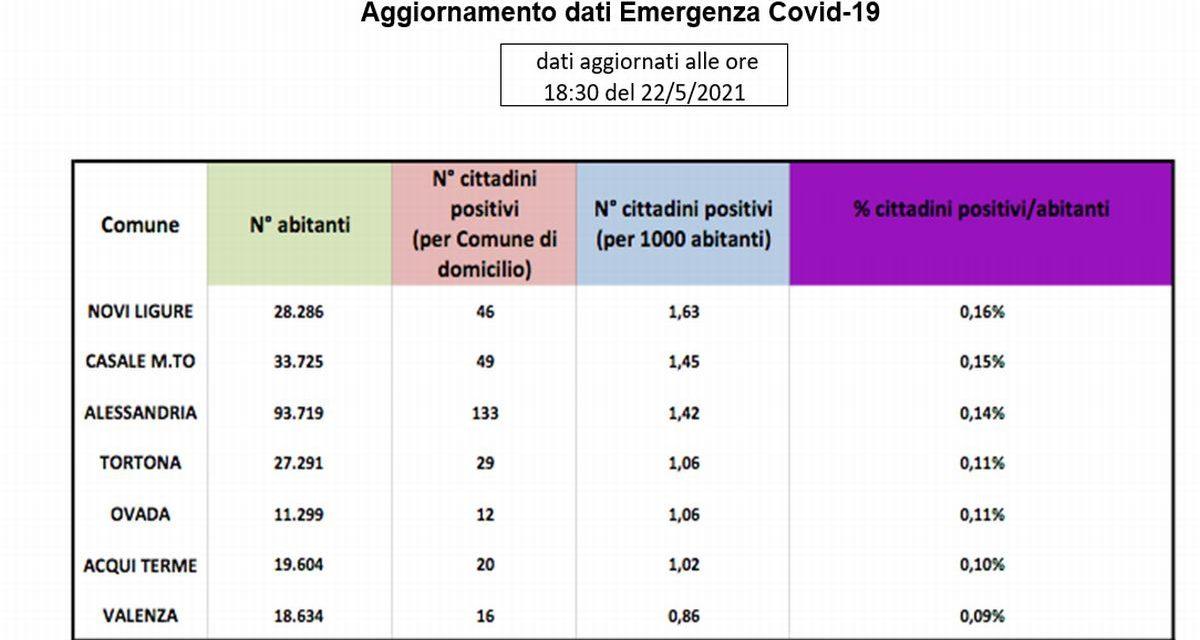 Covid in provincia, situazione buona nessuno dei maggiori comuni supera lo 0,16% dei positivi