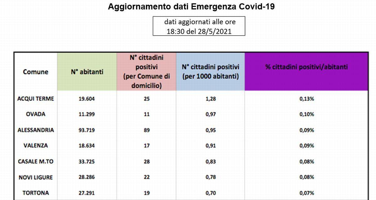 A Tortona i positivi al Covid sono ormai ridotti al lumicino: 0,07% della popolazione