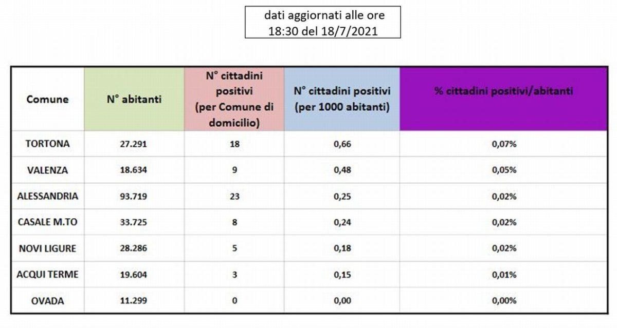 Pericoloso aumento di positivi al Covid a Tortona, che sale al primo posto in provincia
