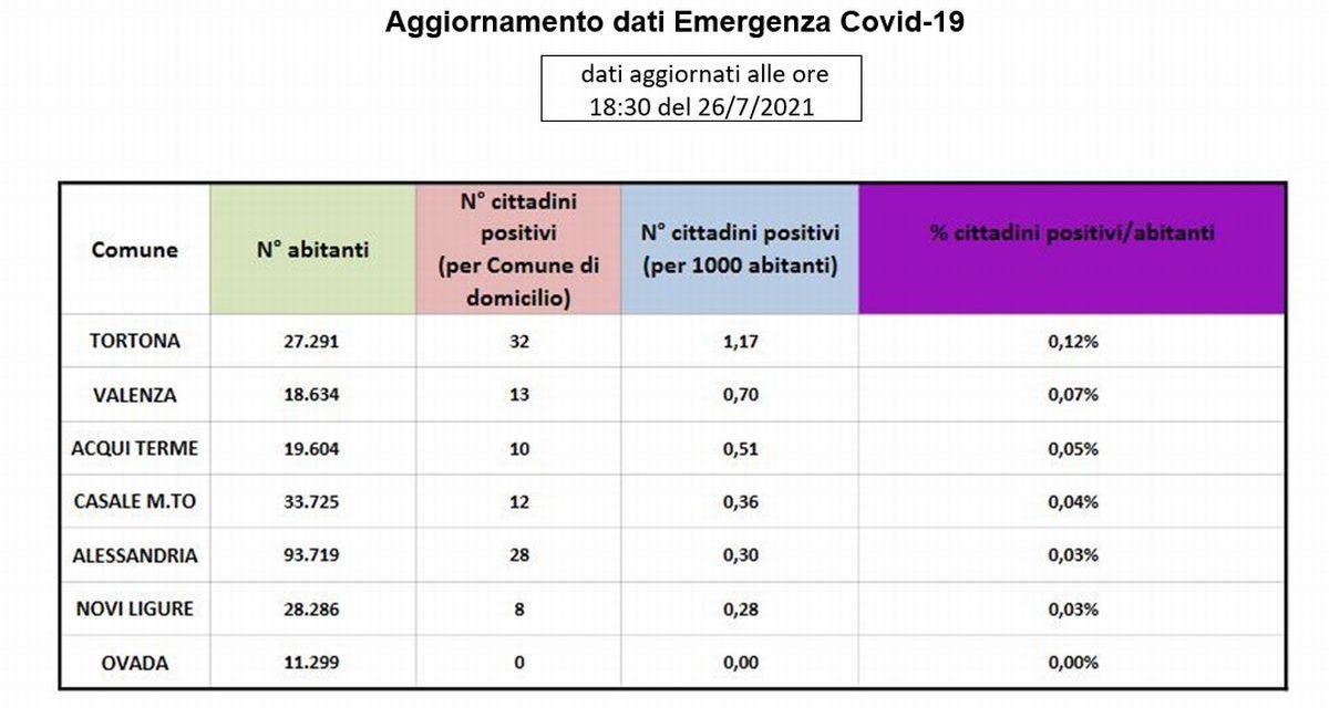 Covid, Tortona continua ad essere la città con più infetti della provincia. Una riflessione