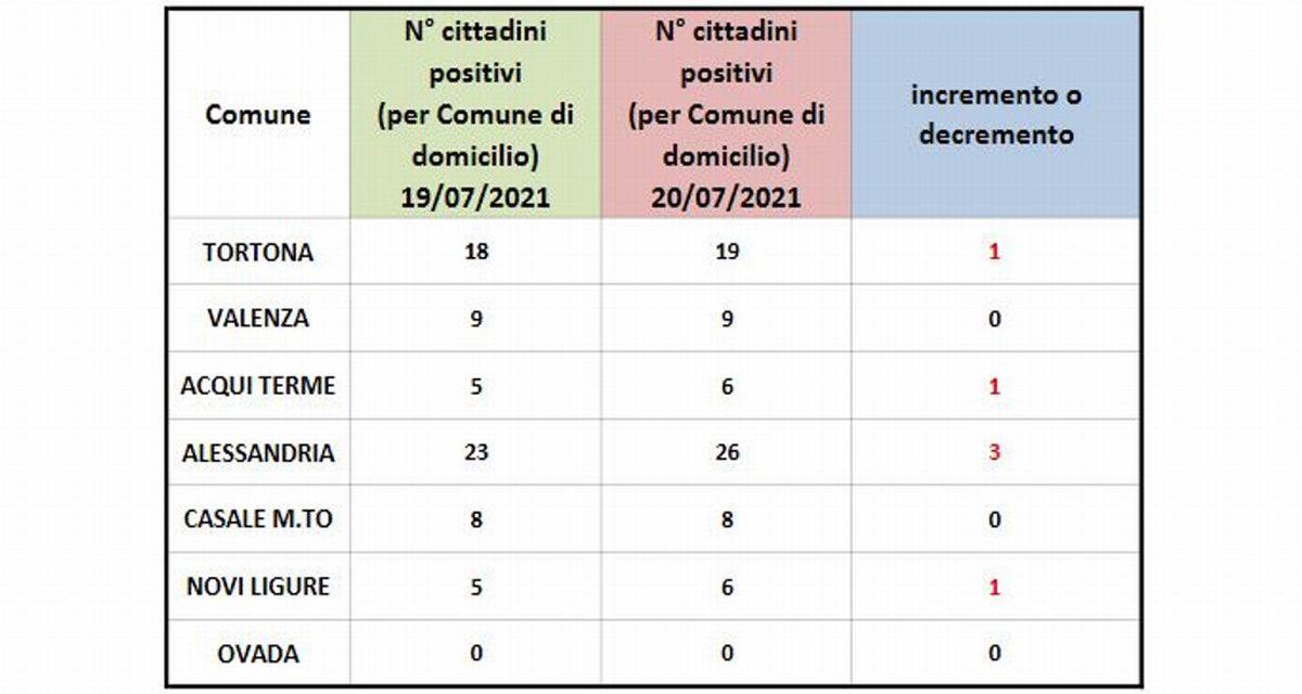 Covid, peggiora la situazione a Tortona e in provincia. Attenzione: asintomatico non vuol dire non avere il virus