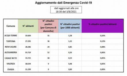 Covid in provincia: Acqui e Tortona sempre ai primi posti di questa brutta classifica