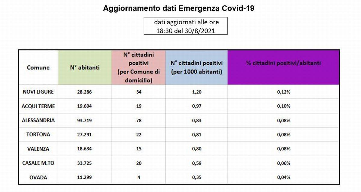 Covid, la situazione nei maggiori centri della provincia: bene Tortona