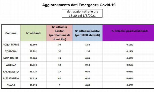 Acqui Terme supera Tortona e diventa la città col maggior numero di positivi