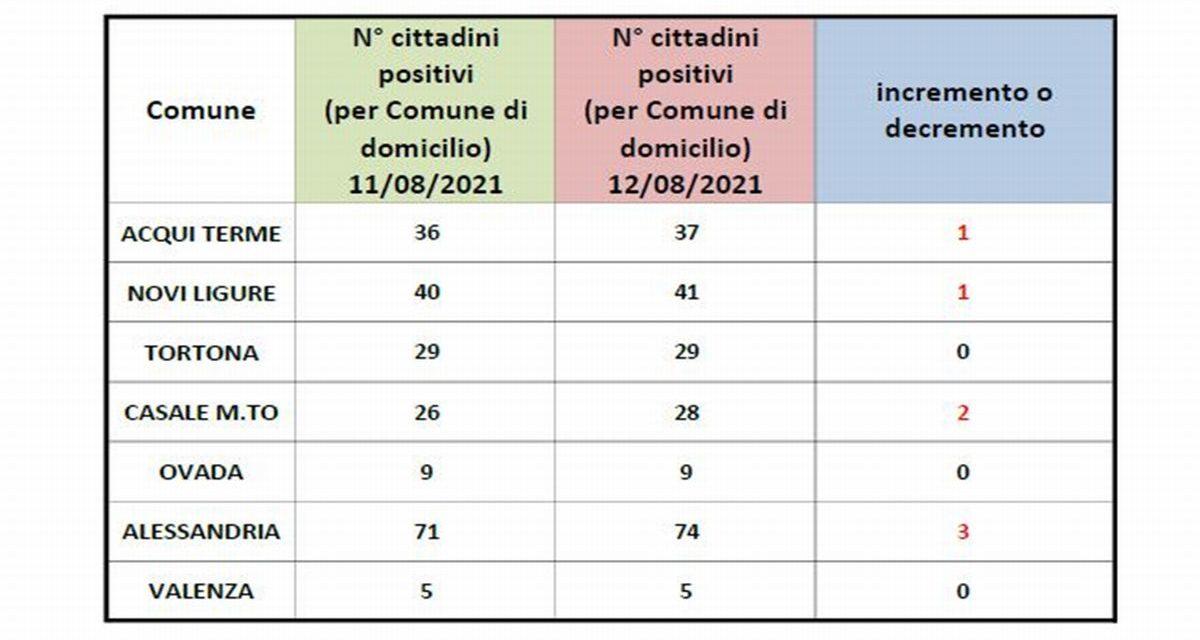 Covid, dati stabili a Tortona, la situazione in provincia