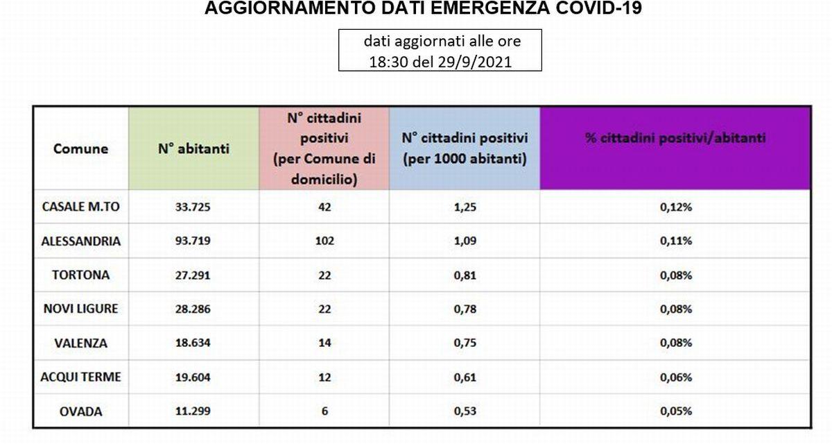 Covid, Tortona sale leggermente ma i dati rimangono sempre bassi